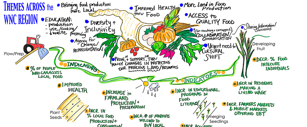 On Friday, January 29th, nearly 90 diverse community stakeholders attended the Western North Carolina Foodshed Summit as an opportunity for the region to come together to advance the work of improving food security and community health through local food and farm initiatives.  Read the sections below for more information on the event.