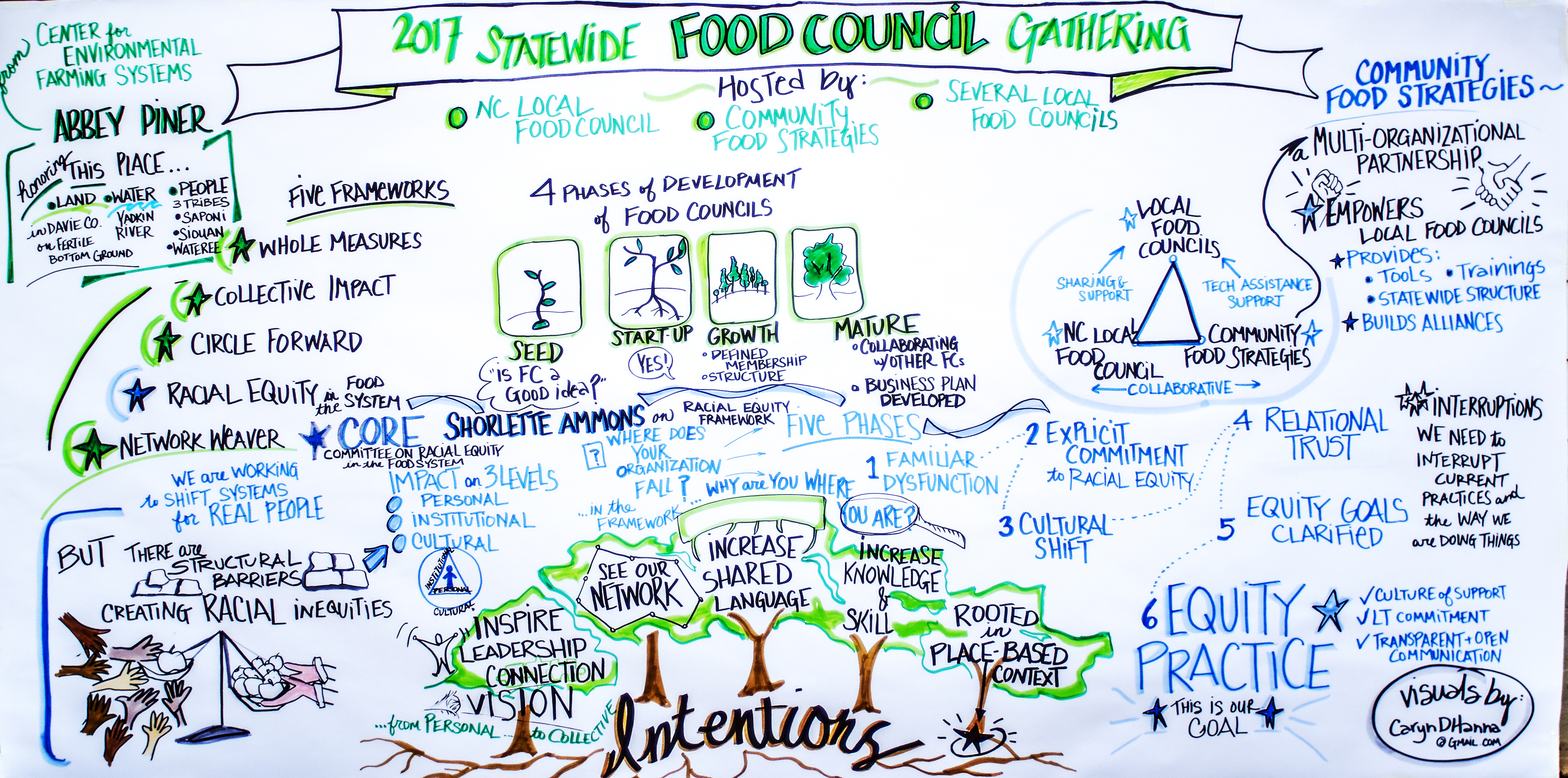 2017 NC Statewide Food Council Gathering
