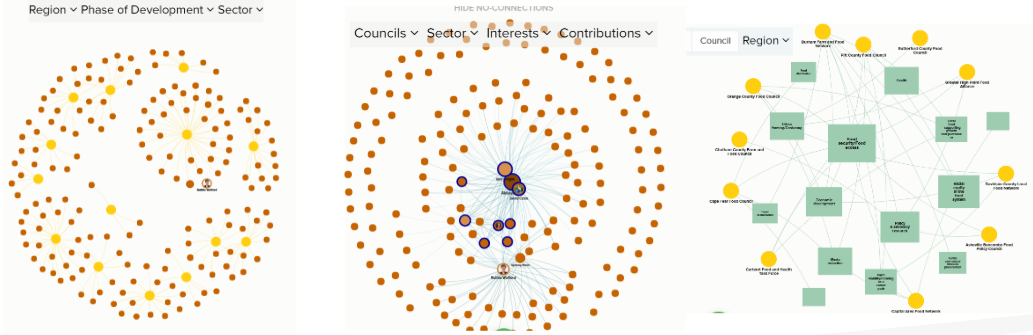 The network map allows councils to share and access information based on connections within the network and identified council priorities.