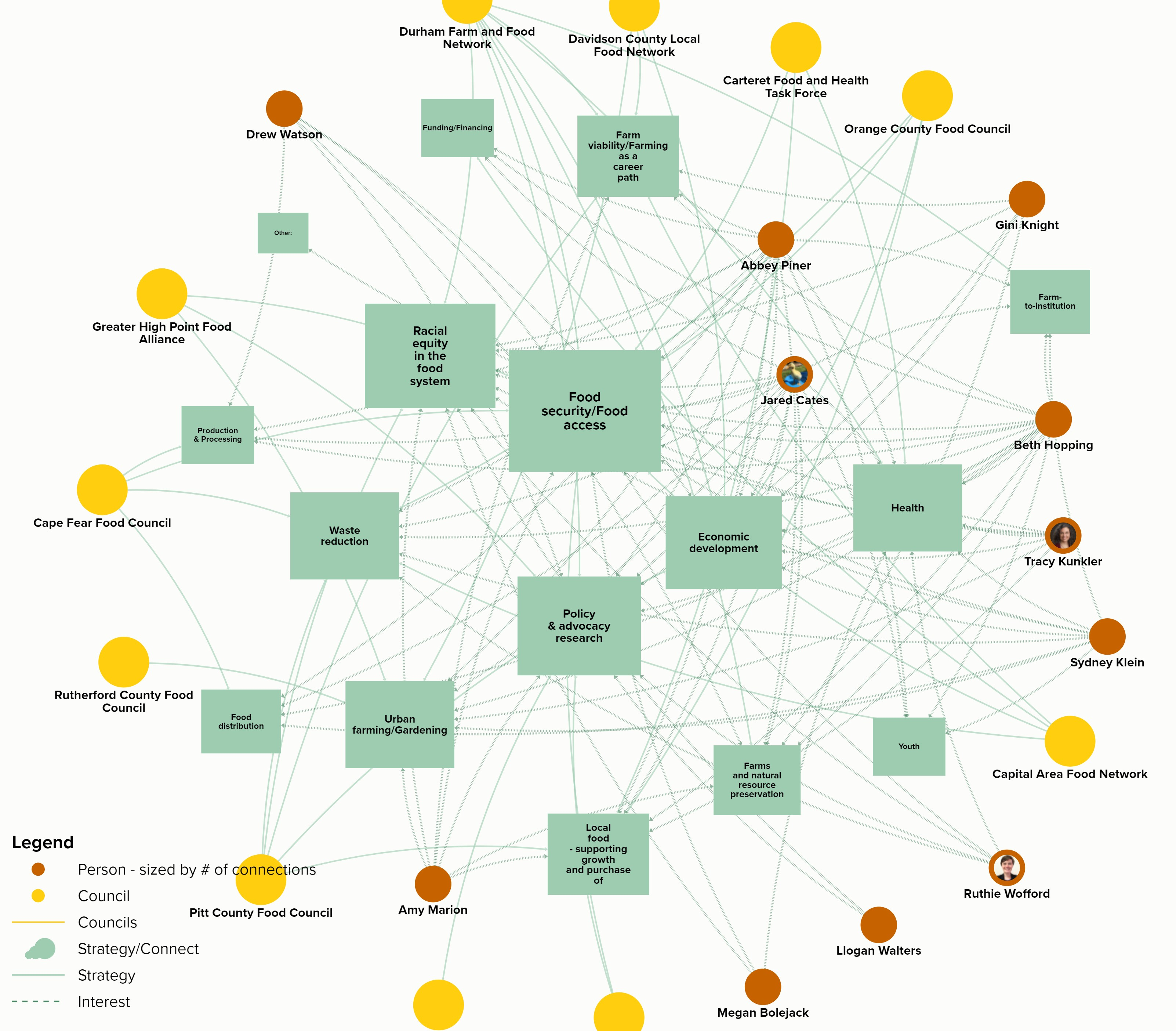Community Food Strategies shares an mock-up network map of the food councils across the state categorized by issue areas, collaborations, and policy work.