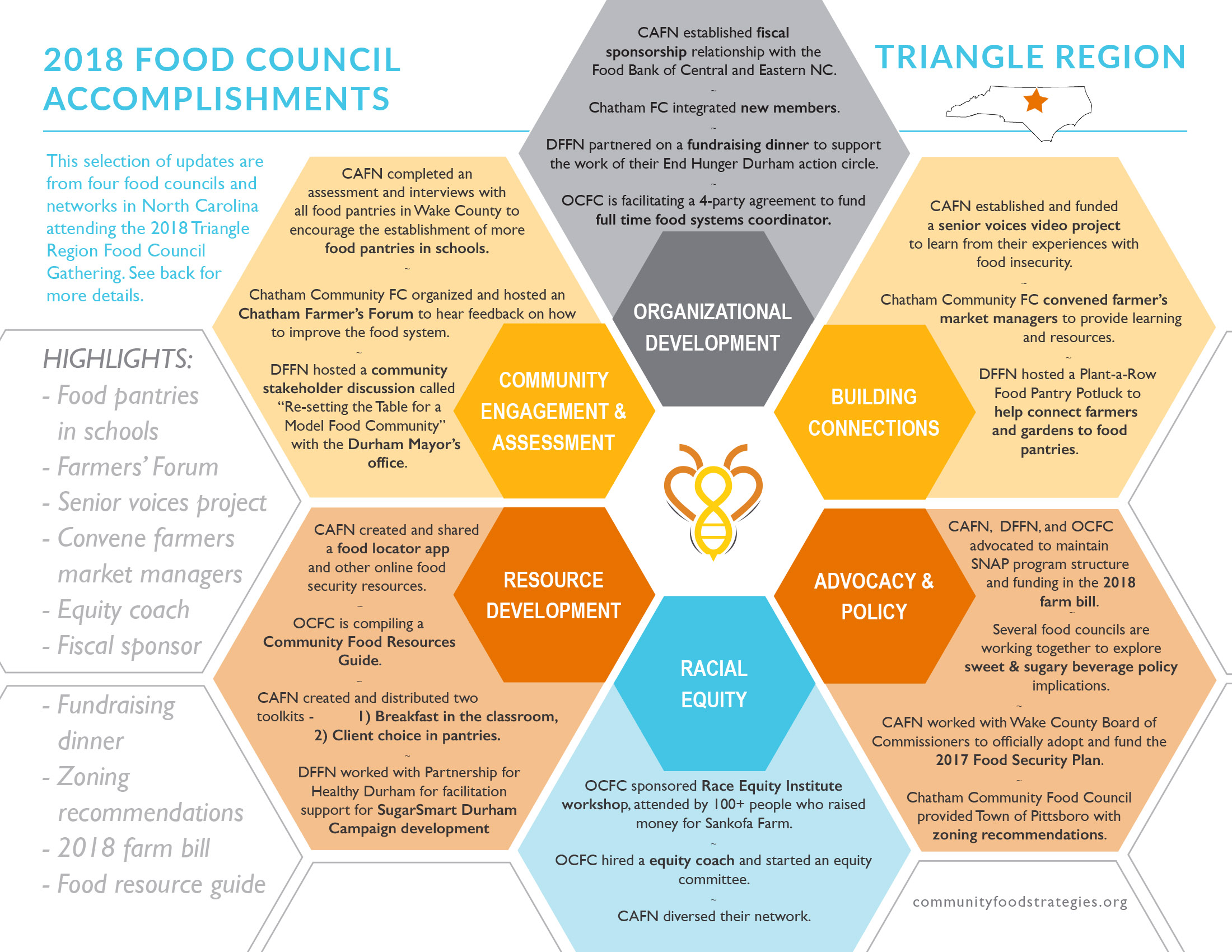View a compilation of 2018 food council accomplishments in the Triangle region here.